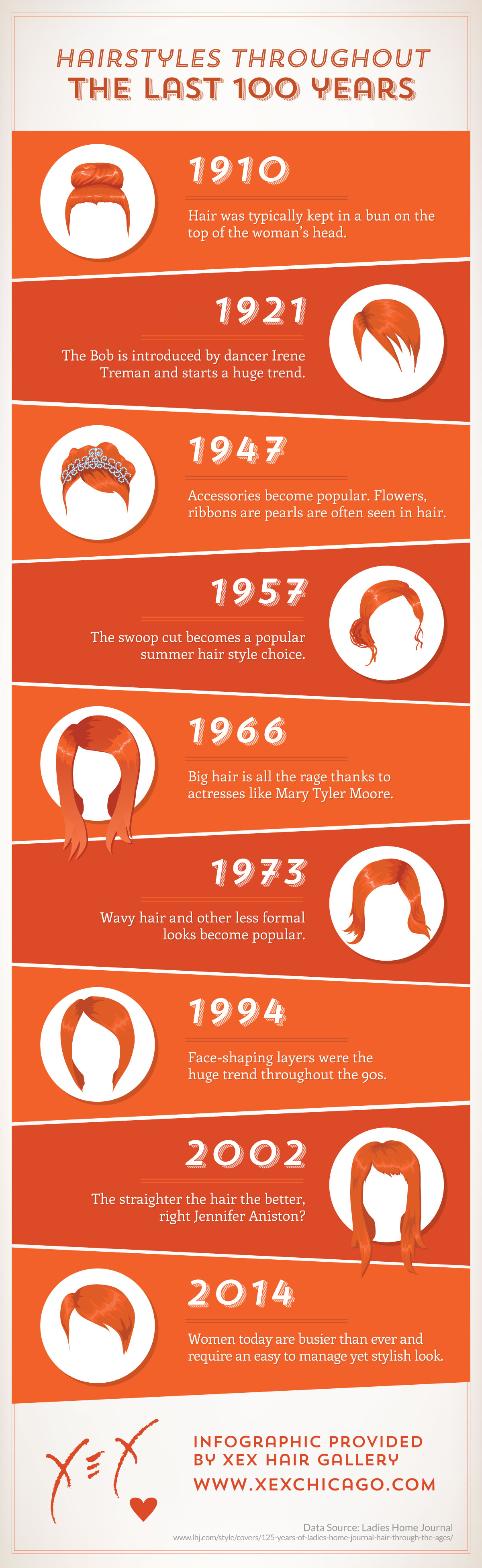 hairstyles through the ages - an infographic xex hair gallery